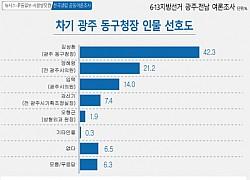 '광주 여론조사' 민평당 현역 강세· '무주공산' 지역 초접전, 전남도 이어지나