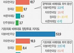광역·기초 비례대표 지지율…민주 54%·한국 19%