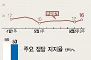 文대통령 국정 지지율 75%…지방선거 후 4%p↓