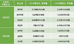 '대학 살생부' 후폭풍 현실로···수시 성적 하락