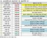 서울 집값과열 공급부족이 원인…年수요 4만호, 공급은 3.1만호