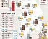 광주·전남 표준주택 공시가 8.71%· 4.50% ↑