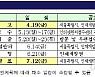 서울시, 중증장애인 4명 일반직 공무원 채용