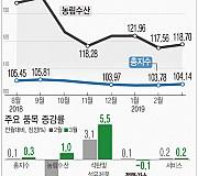 [그래픽]생산자물가 두달째 상승