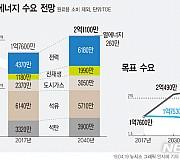 [그래픽]정부, 재생에너지 비중 2040년까지 30~35%로 확대