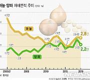 [그래픽]마늘·양파 재배면적 동반 감소