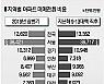 광주서 전세→매매 전환시 9천948만원 필요