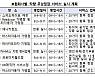귀성길 車점검 손보사 무상서비스로··· 추석 '금융꿀팁'