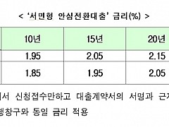 연 1%대 '서민형 안심전환대출' 오늘부터 신청
