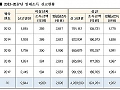 '금수저 인증' 미성년자가 벌어들인 임대료가 무려