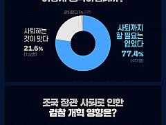 광주·전남 지역민 80%