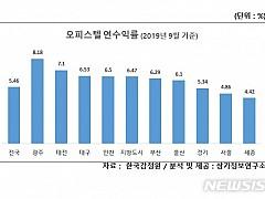 '8.18%' 광주 오피스텔 '쏠쏠' 수익률 전국 1위