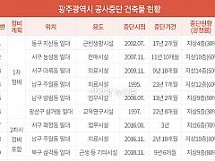 23년 방치된 주월동 폐건물 등 '도심 속 흉물' 정비