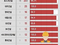 국내 10대 건설사 사망사고 95%가 하청업체 노동자