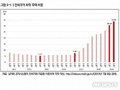 전국 100만호 덮친 '역전세' 위험···12만호는 '한계 상황'