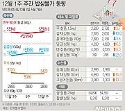 [그래픽]주간 밥상물가 동향…외식수요 늘며 한우값 상승세