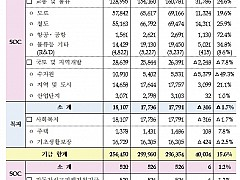 내년 국토부 예산 50.1조···'SOC보수·균형발전' 중점