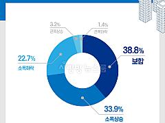 광주시민들, 내년 아파트값 '강보합' 전망