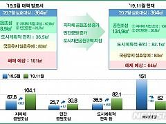 공원일몰제 내년 7월 시행···부지 64㎢ 실효 예정